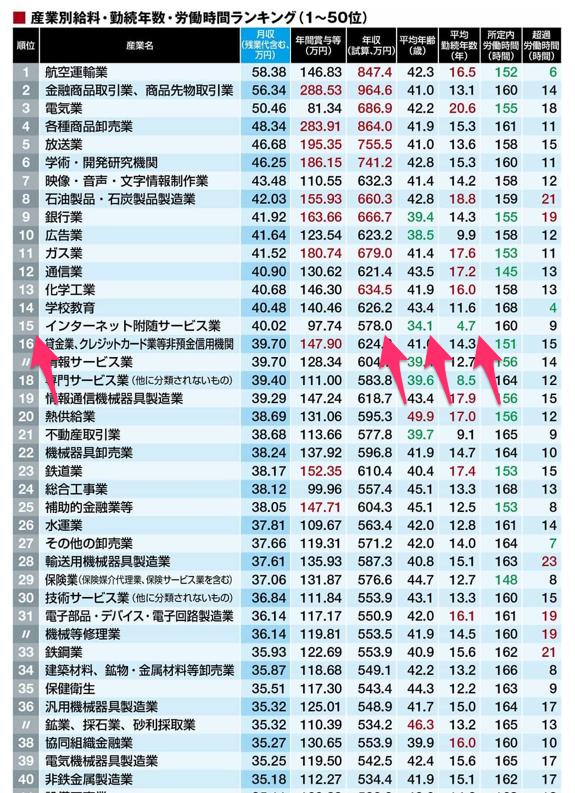 最新版!「月額給料が高い業界」ランキング_