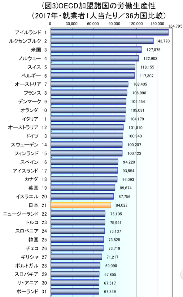 労働生産性グラフ