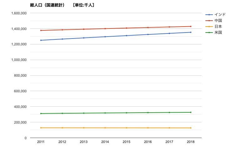 総人口(国連統計)人口比較