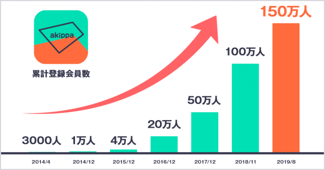 akippa-users