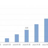 ロボアドバイザー増加グラフ