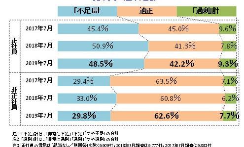 「人手不足に対する企業の動向調査(2019年7月)」を発表