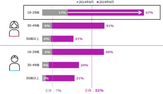 「Instagram」は若年層女性のスマートフォンユーザーの約7割が利用~ニールセン 18-29歳女性の「Instagram」アプリ利用状況を発表~