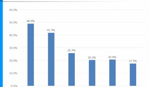 10代の約半数が、夏のレジャースポット選びに動画を活用